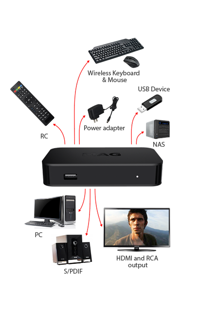 MAG 322 Original IPTV HEVC H.256 support Streamer SET TOP BOX